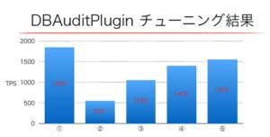 表/DBAuditPlugin導入時のチューニング結果