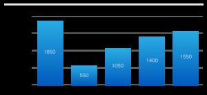 DB Audit Plugin チャート
